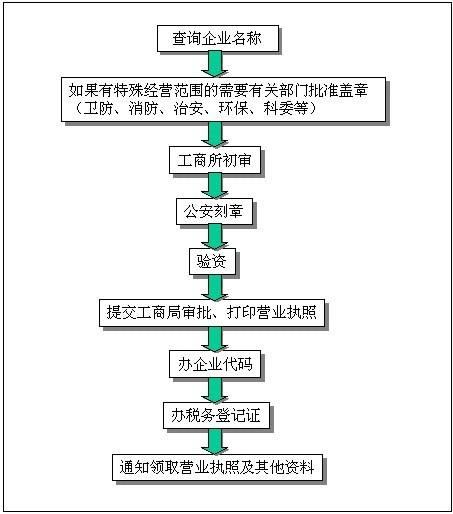 广州天河工商注册流程