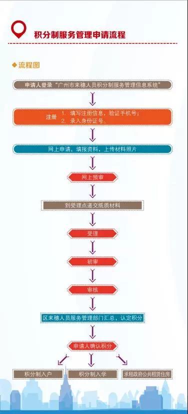 广州新<a href='https://www.yyjt360.com/gongsizhuceleixing/' target='_blank'><u>注册公司</u></a>流程2019年广州积分制服务申请指南(入口+时间+流程