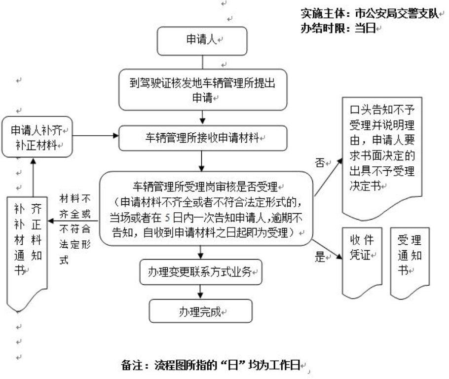 2020广州驾照到期换证流程一览