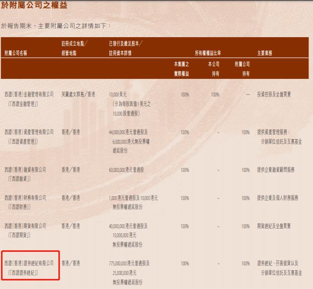 广州公司申请西证香港证券经纪公司遭罚500万 为西南证券孙公司
