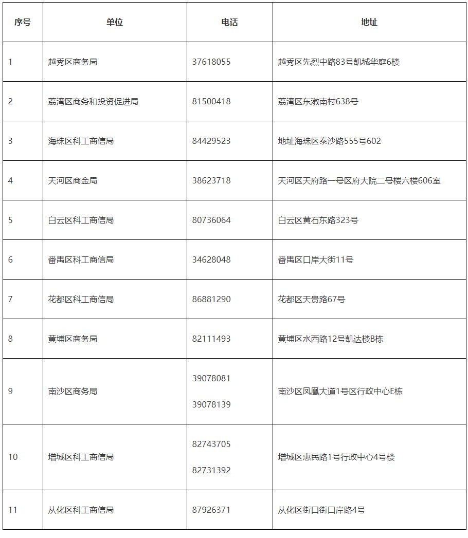 广州注册公司流程及费用2020广州支持中小微企业复工复产超市方向一次性