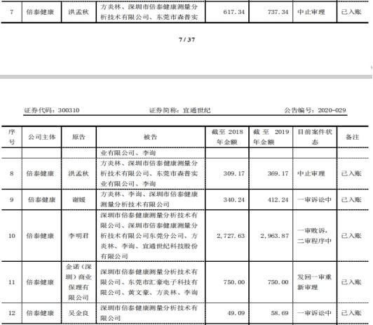 """广州工商注册深交所对年报提出问询 审计机构""""打脸""""宜通世纪"""