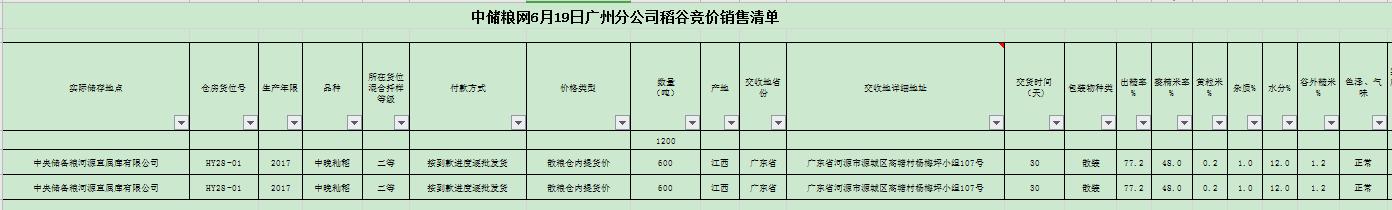 广州新公司注册【地储拍卖】专场信息变更公告中储粮网6月19日广州分公司稻谷竞价销售专场标的拆分公告