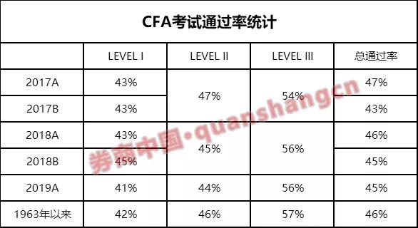 广州注册公司多少钱中国已成CFA最大市场