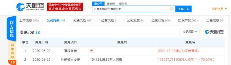 广州代注册公司芒果超媒股份有限公司发生注册资本变更,增幅达70%